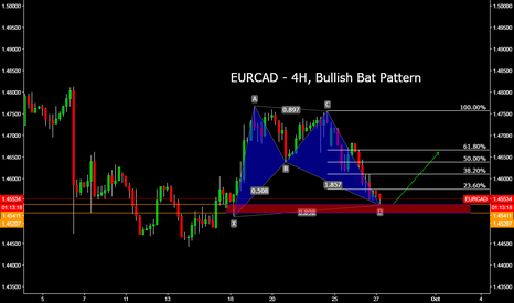 EURCAD: EURCAD - 4H, Bullish Bat Pattern