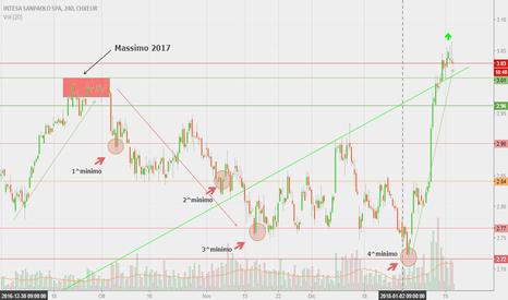 ISP: Analisi titoli hot su FTSE MIB Italia: il titolo INTESA SANPAOLO