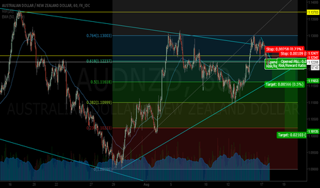 AUDNZD: Short in AUDNZD