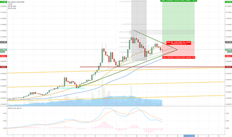 NEOBTC: NEOBTC 4H CHART NEO ENTRY SIGNAL