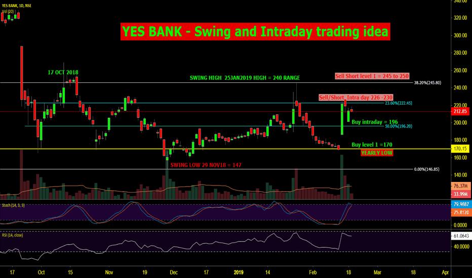 YESBANK: YES BANK , Swing & Intra day trade idea 20 feb 2019