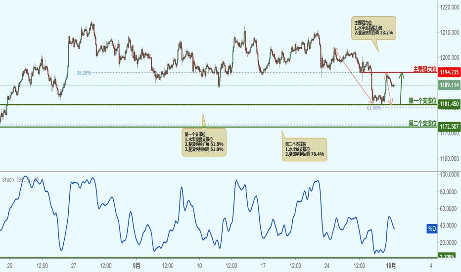 XAUUSD: XAUUSD 黄金兑美元(1小时图)-接近支撑位,反弹上涨!