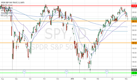 SPY: SPY ETF of the S&P 500 for a general market overview