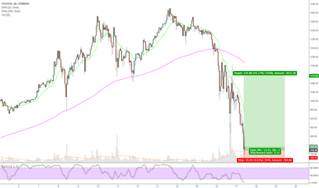 ETHUSD: Exhaustive selling