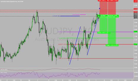 AUDJPY: Short Position on AudJpy