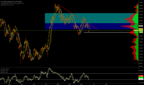 USDJPY: UJ Zones to watch