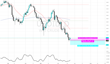 USOIL: And when it goes, down it goes