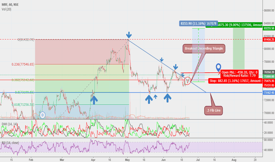 MRF: MRF Descending Triangle Breakout