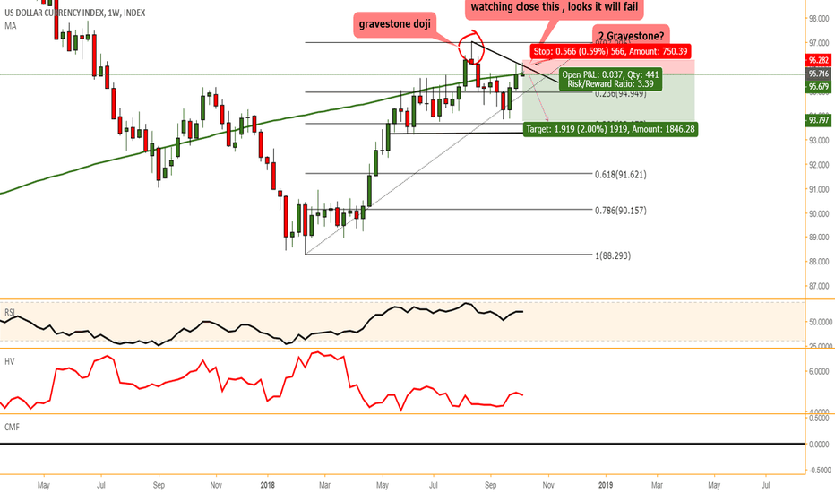 DXY: DXY  resistance in