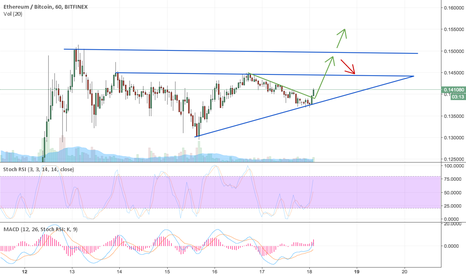 ETHBTC: ETH to keep its uptrend + possible ath