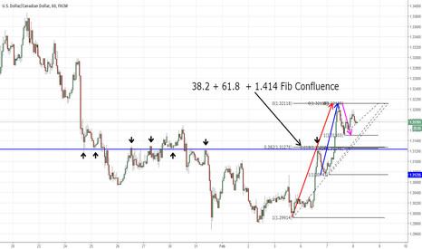 USDCAD: USDCAD Strong Support + Fib Cluster