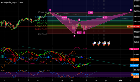 BTCUSD: double top will be