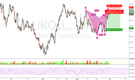 UKOIL: UK Oil Bearish