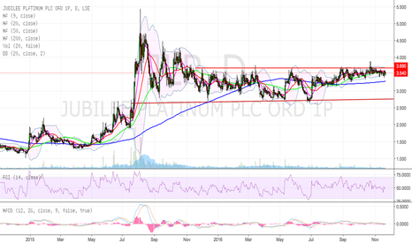 JLP: Watch for the break - JLP