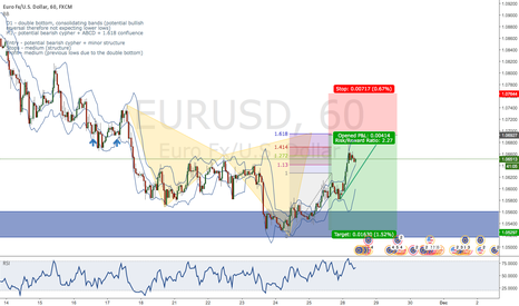 EURUSD: EUR/USD potential bearish cypher + trend + ABCD + 161.8 ext.