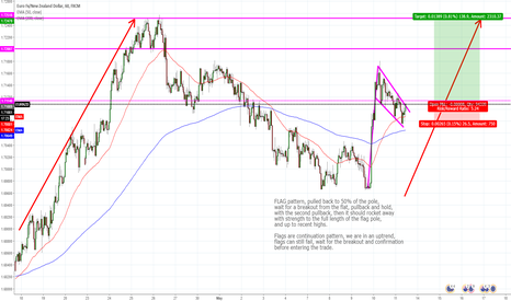 EURNZD: Euro / NZD - Long Flat pattern continuation
