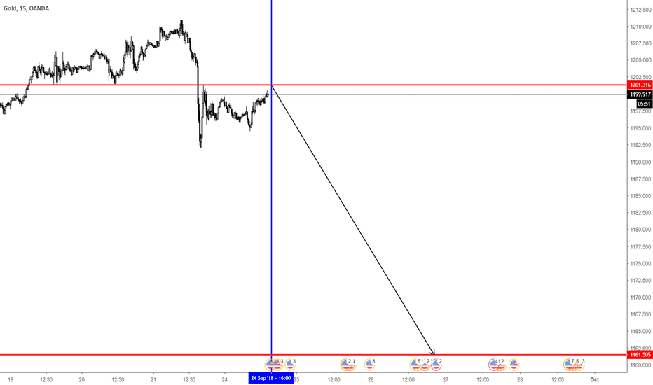 XAUUSD: Gold time cycle anaylsis