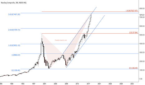 NASX:  Quarterly, at channel resistance and 2002L-2007H fib