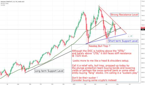 IXIC: Nasdaq Bull Trap..... Yep Yep Yep