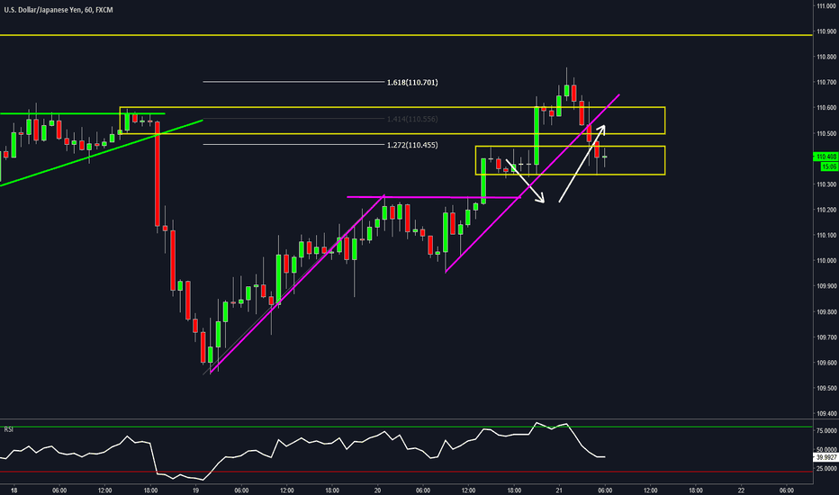 USDJPY: USDJPY - Looking for opportunities after the NSH & Pullback