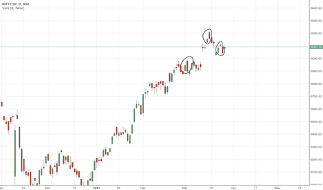 NIFTY: Evening star in D chart.