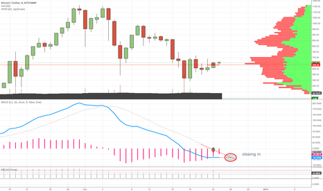 BTCUSD: Indeed closing in on MACD.