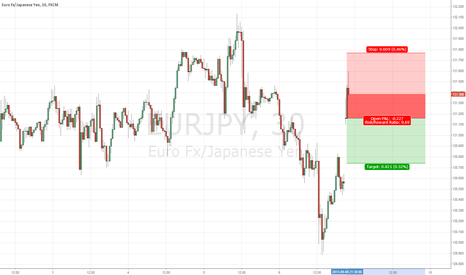 EURJPY: Short EURJPY on weekend gap up