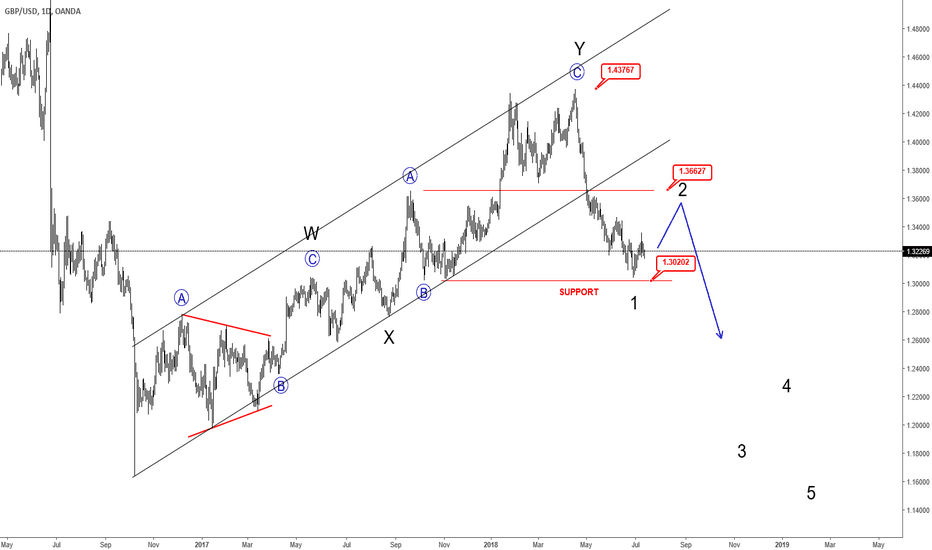 GBPUSD: Major Break on GBPUSD Confirms More Weakness