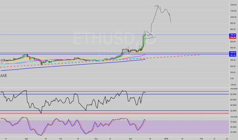 ETHUSD: Short-Term Outlook