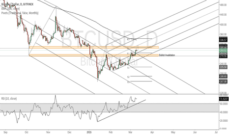BTCUSD: Waiting For A Clear Break Of Direction