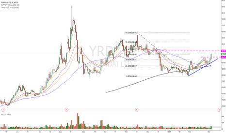 YRD: $YRD