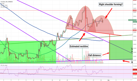 LTCUSD: Next Possible Litecoin Buy Zone Identified - $112-$132