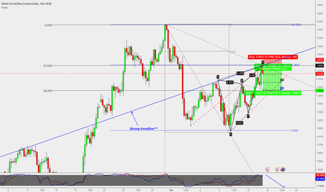GBPNZD: GBP/NZD : Potential short entry ( H4)