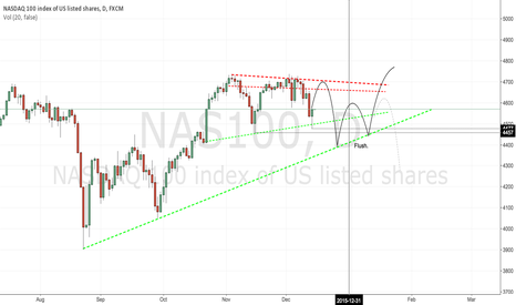 NAS100: NAS100 Flushing stops is what they're good at...