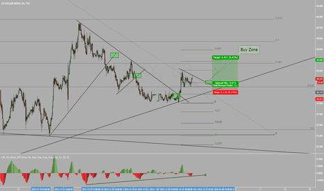 DXY: US Dollar Index 60Min Buy Set Up