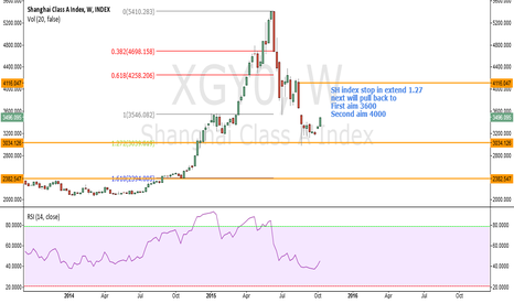 XGY0: shanghai class A index will pullback to 3600