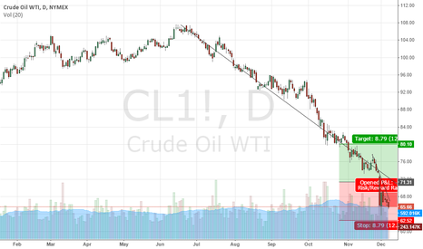 CL1!: Crude oil (WTI), NYMEX as of 12/5/14
