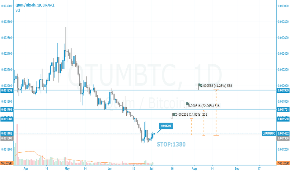 QTUMBTC: QTUM/BTC 1D BINANCE