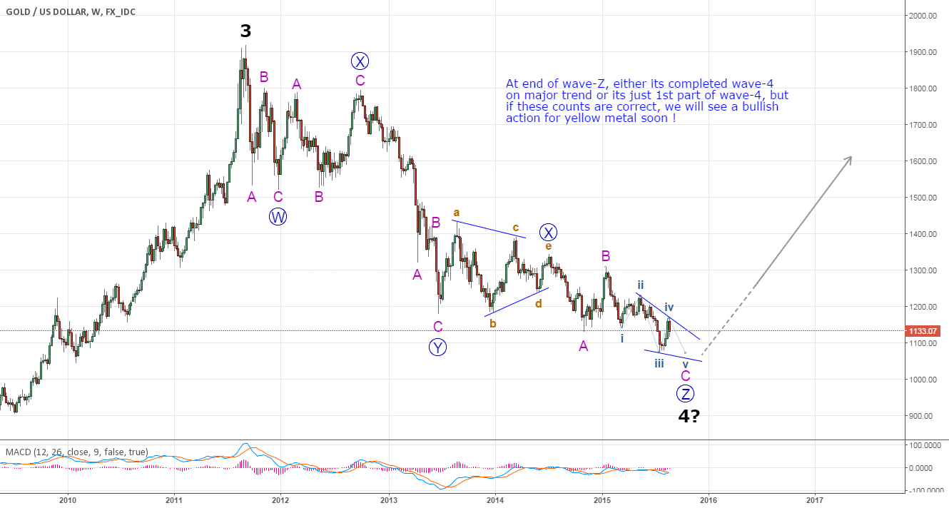 GOLD - End of wave-4, Long term Long