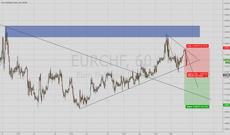 EURCHF: EURCHF Short