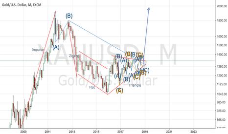 XAUUSD: Gold-long term