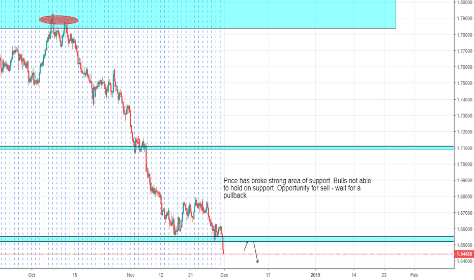 EURNZD: Sell Opportunity