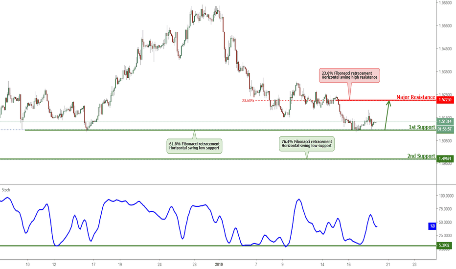 EURCAD: EURCAD Testing Support, Potential Bounce