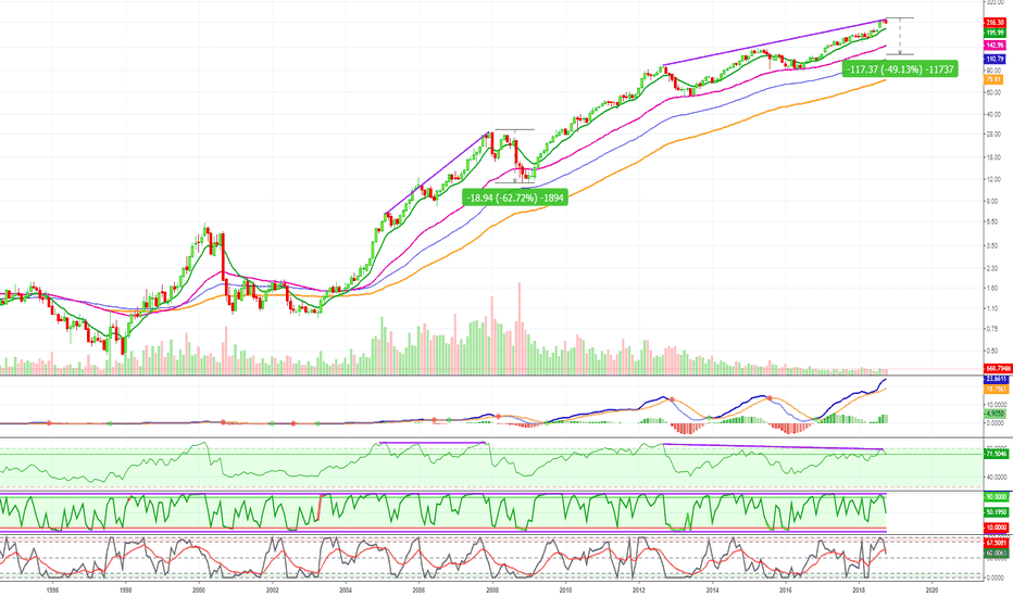 AAPL: APPLE INC. (AAPL) Strong Crash Incoming!