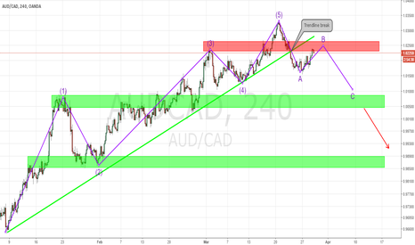 AUDCAD: AUDCAD ABC Correction