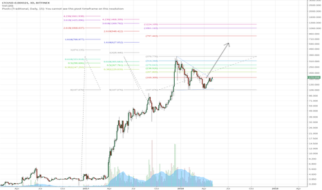 LTCUSD-0.004321: Litecoin Long-Term Swing Trade