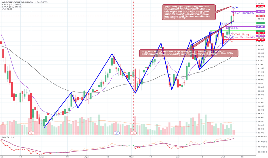 APA: Long on $APA but is the whip coming?