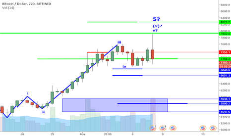 BTCUSD: BTCUSD Perspecitve And Levels: The Outside Bar Bearish Reversal.