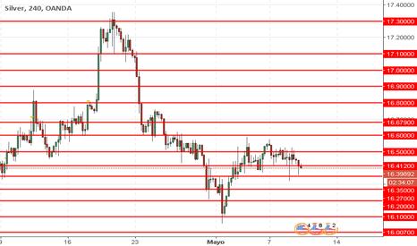 XAGUSD: XAG/USD: análisis técnico