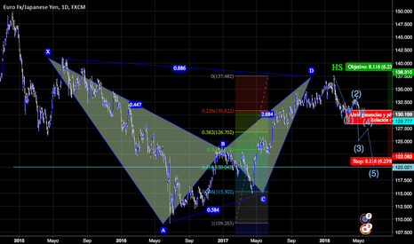 EURJPY: BEARISH BATMAN TO HANG SHORTS ON ELLIOT WAVES, 900PIPS TO HANG